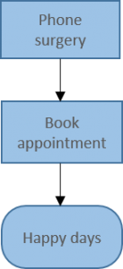 Booking doctors appointment - process 1