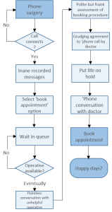 Booking doctors appointment - process 2